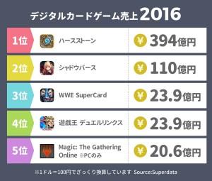 デジタルカードゲーム売上 2016